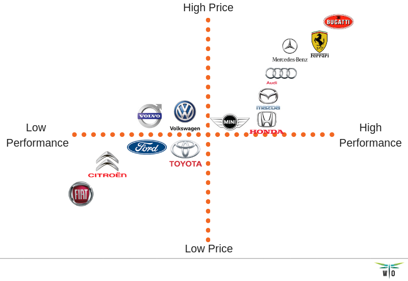 positioning map car brands